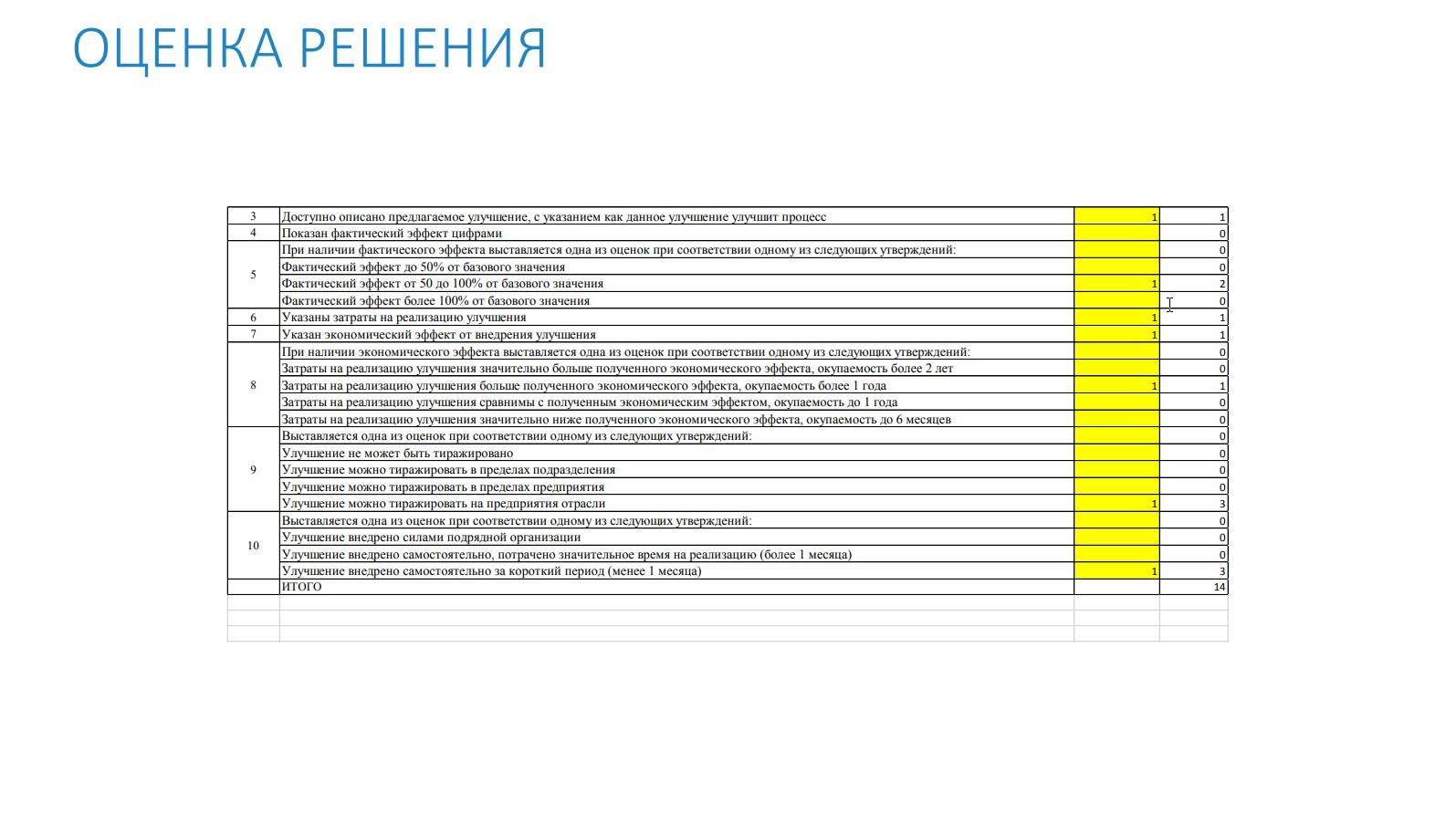 В конце 3-го квартала 2020 г. разработаны две программы: «Эффективное решение по сокращению потерь при ремонте пакета железа якоря тягового электродвигателя НБ-418К6» и «Эффективное решение по внедрению визуализации в технологическом процессе мойки тягового электродвигателя НБ-418К6 в сборе и якоря»